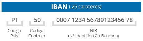 Iban Auf Karte.Nib E Iban